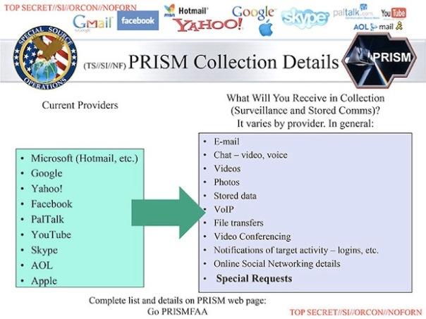 TOP SECRET: PRISM